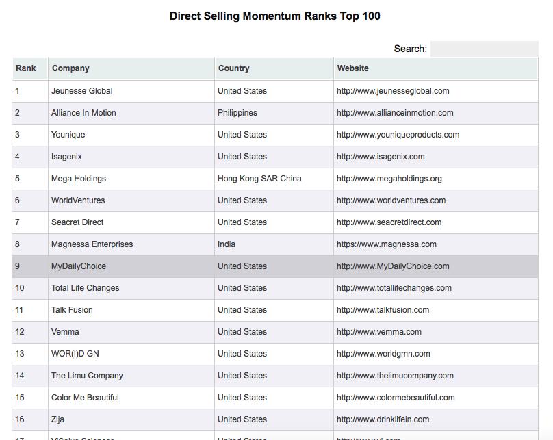 Важная роль импульса - Direct Selling Momentum Ranks April 2015